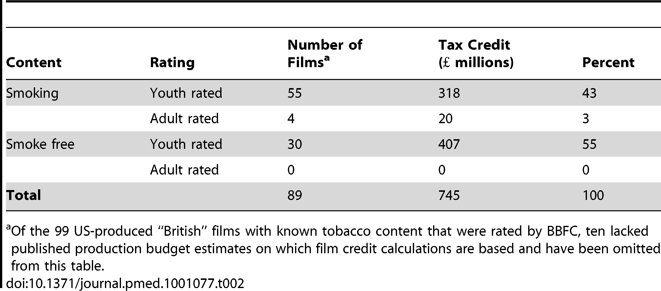 Estimated UK Film Tax Credits awarded to US-produced films, by BBFC rating and tobacco content, 2003–2009.