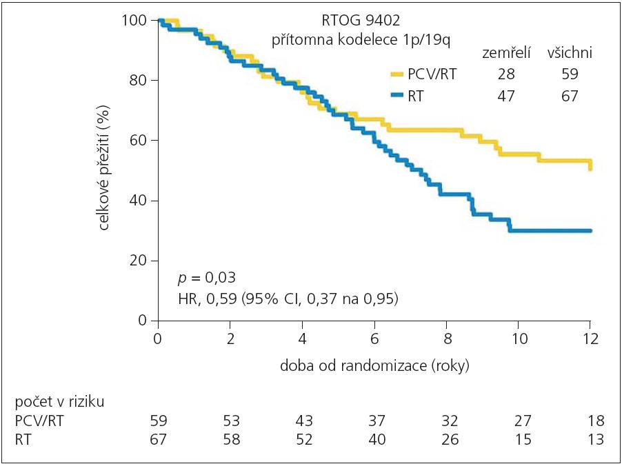 Celkové přežití nemocných ve studii RTOG 9402 s kodelecí 1p/19q v závislosti na použitém léčebném režimu kombinované terapie PCV/RT (žlutě) nebo RT samotné (modře).