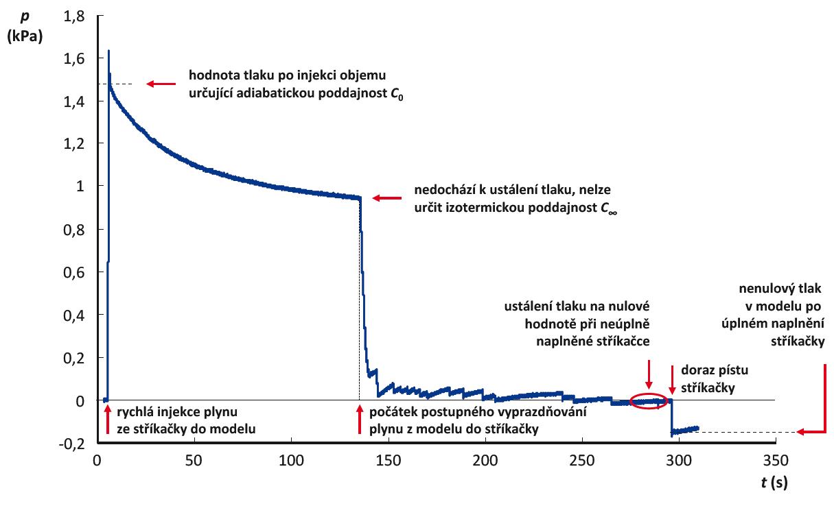 Změny tlaku v netěsném modelu respirační soustavy při měření jeho poddajnosti doprovázené únikem plynu ze soustavy. Při měření byla použita kalibrační stříkačka o objemu 1 L a model o přibližném objemu 100 L.