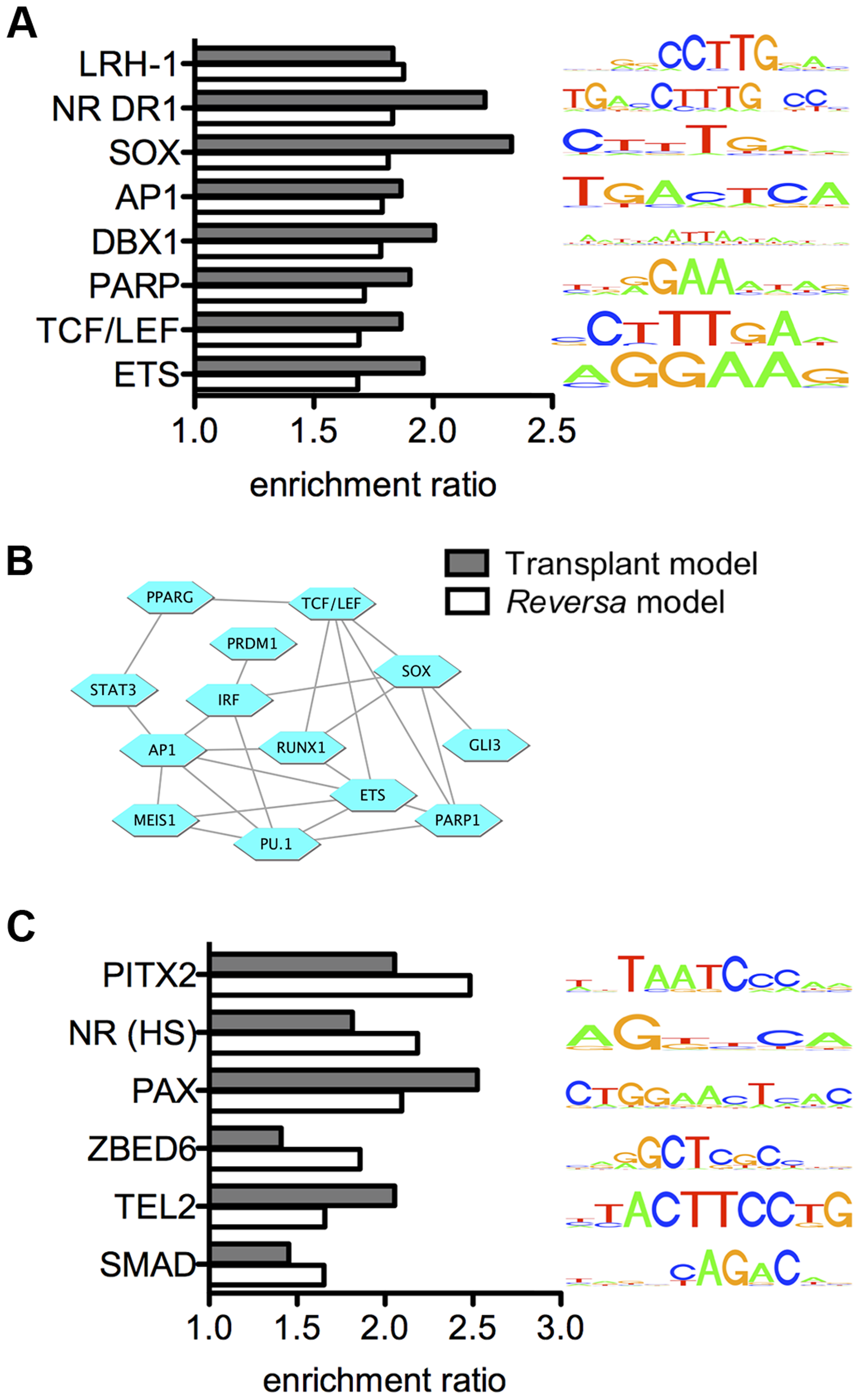 Integrated analysis reveals candidate regulators of the macrophage transcriptional response to lipid lowering <i>in vivo</i>.