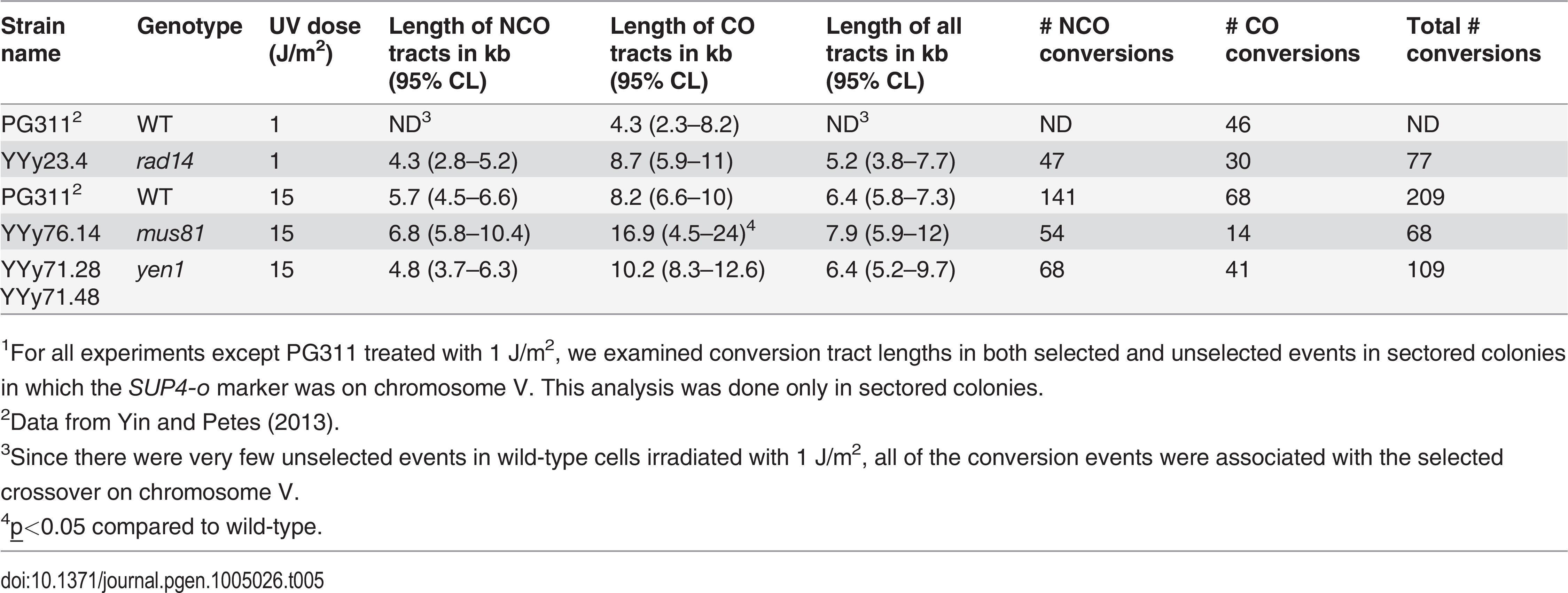 Median lengths of gene conversion tracts in UV-induced LOH events in wild-type, <i>rad14</i>, <i>mus81</i>, and <i>yen1</i> strains.<em class=&quot;ref&quot;><sup>1</sup></em>