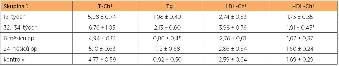 Hladiny lipidů a lipoproteinů (průměr ± SD) v těhotenství a po porodu ve skupině zdravých těhotných žen (skupina 1) a u netěhotných zdravých kontrol