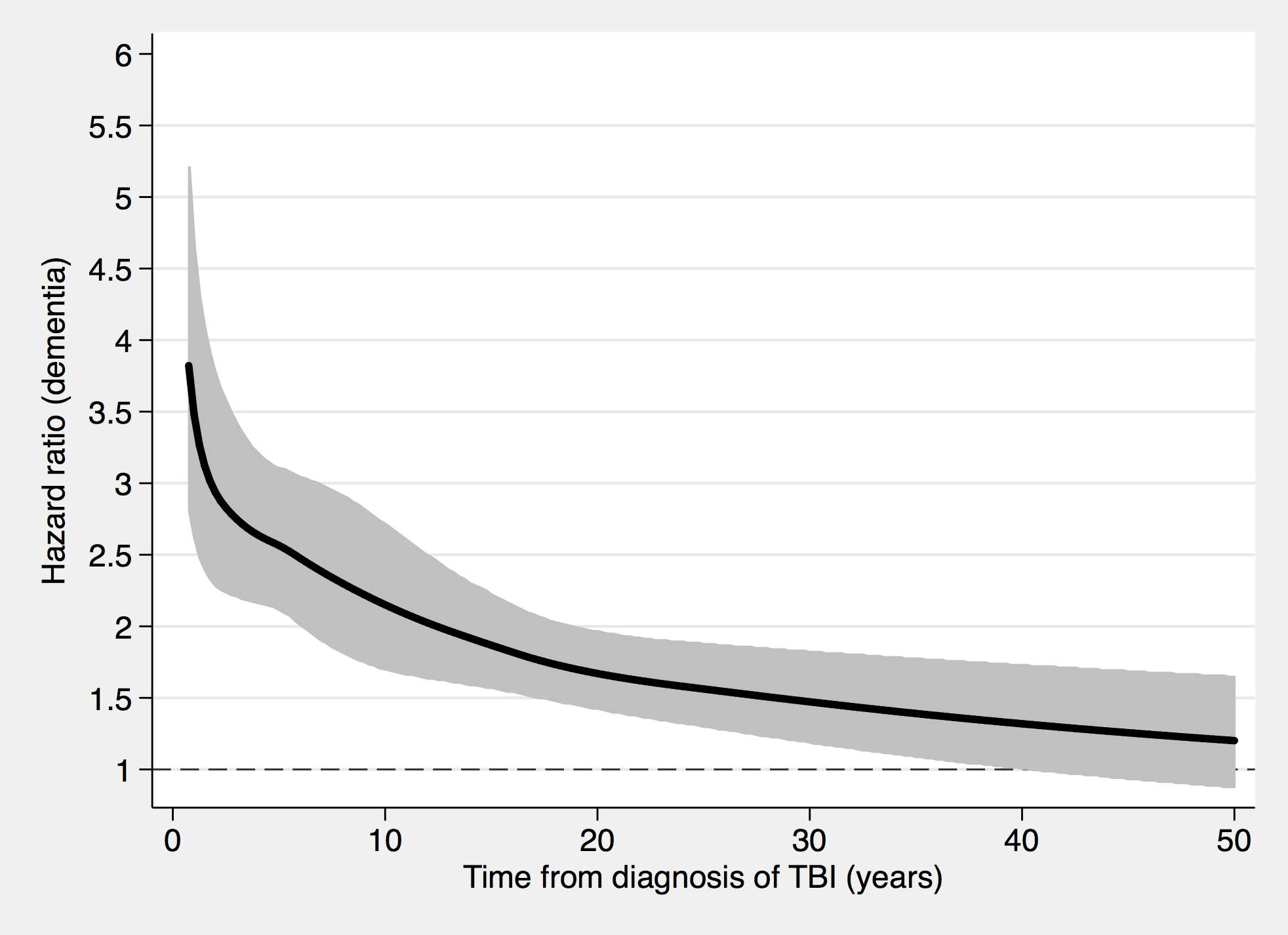 Associations between TBI and a dementia diagnosis during follow-up in 46,970 sibling pairs discordant for TBI.