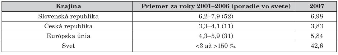 Hodnoty dojčenskej úmrtnosti (v ‰) v posledných 7 rokoch na Slovensku, v Čechách a v krajinách EÚ v porovnaní s globálnymi svetovými údajmi v ‰ (podľa [16]).