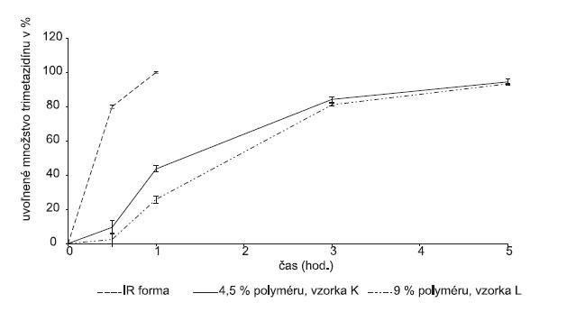 Liberačný profil liečiva z peliet obalených membránou Kollicoatu® SR 30 D