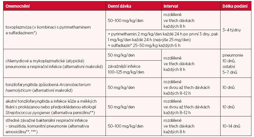 Dávky u jednotlivých infekcí a délka léčby u dětí (50 mg odpovídá 150 KIU).