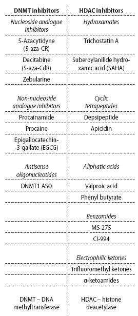 Classification of epigenetic drugs with therapeutic potential.
