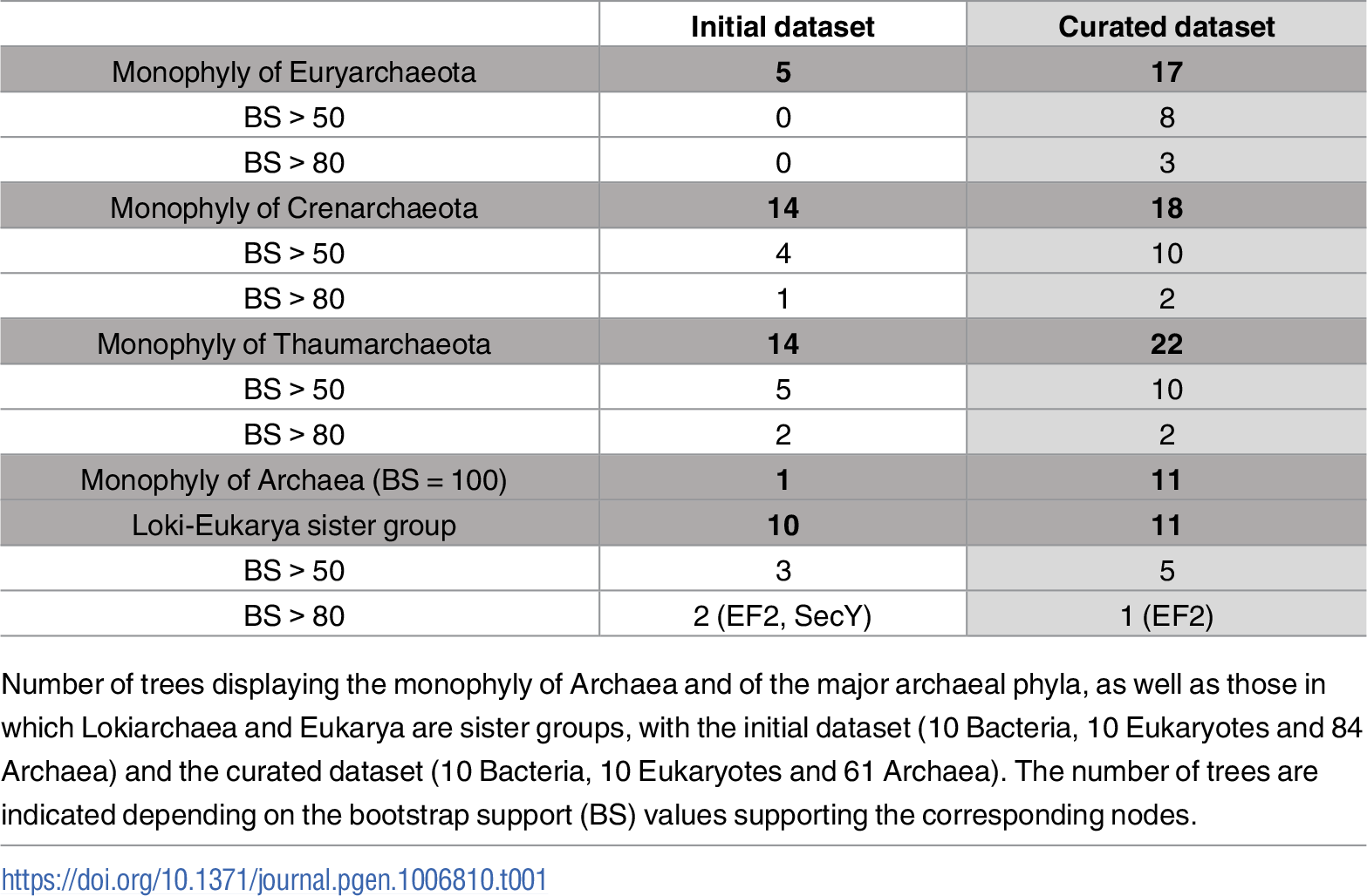 Comparative analysis of the 36 individual phylogenetic trees obtained with the initial and the curated datasets.