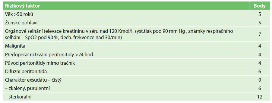 Určování hodnoty Mannheim peritonitis index (MPI) – prognostické faktory Tab. 1: Mannheim Peritonitis Index (MPI) – prognostic factors