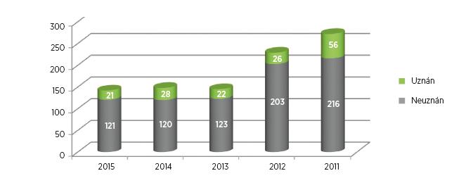 Počty posouzení zdravotního stavu pro účely přiznání příspěvku na motorové vozidlo u osob s diagnózou M16, artróza kyčelního kloubu