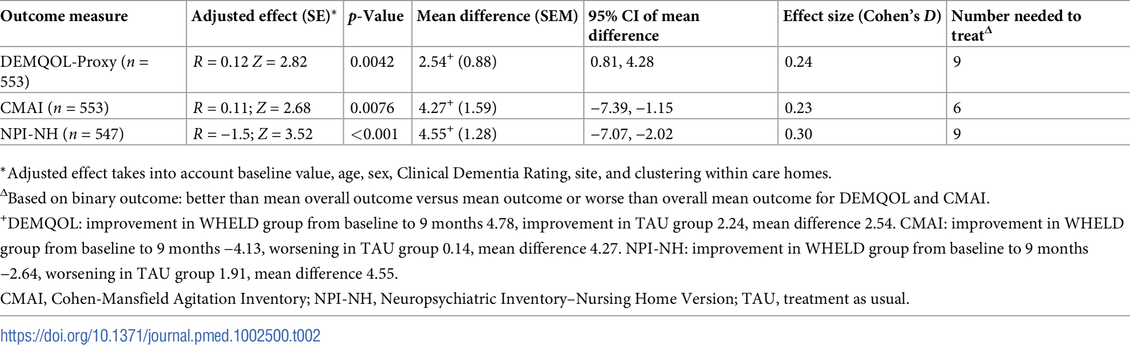 Effect estimates of WHELD intervention in comparison to TAU on primary outcome and key secondary outcome measures (multiple imputation analysis).