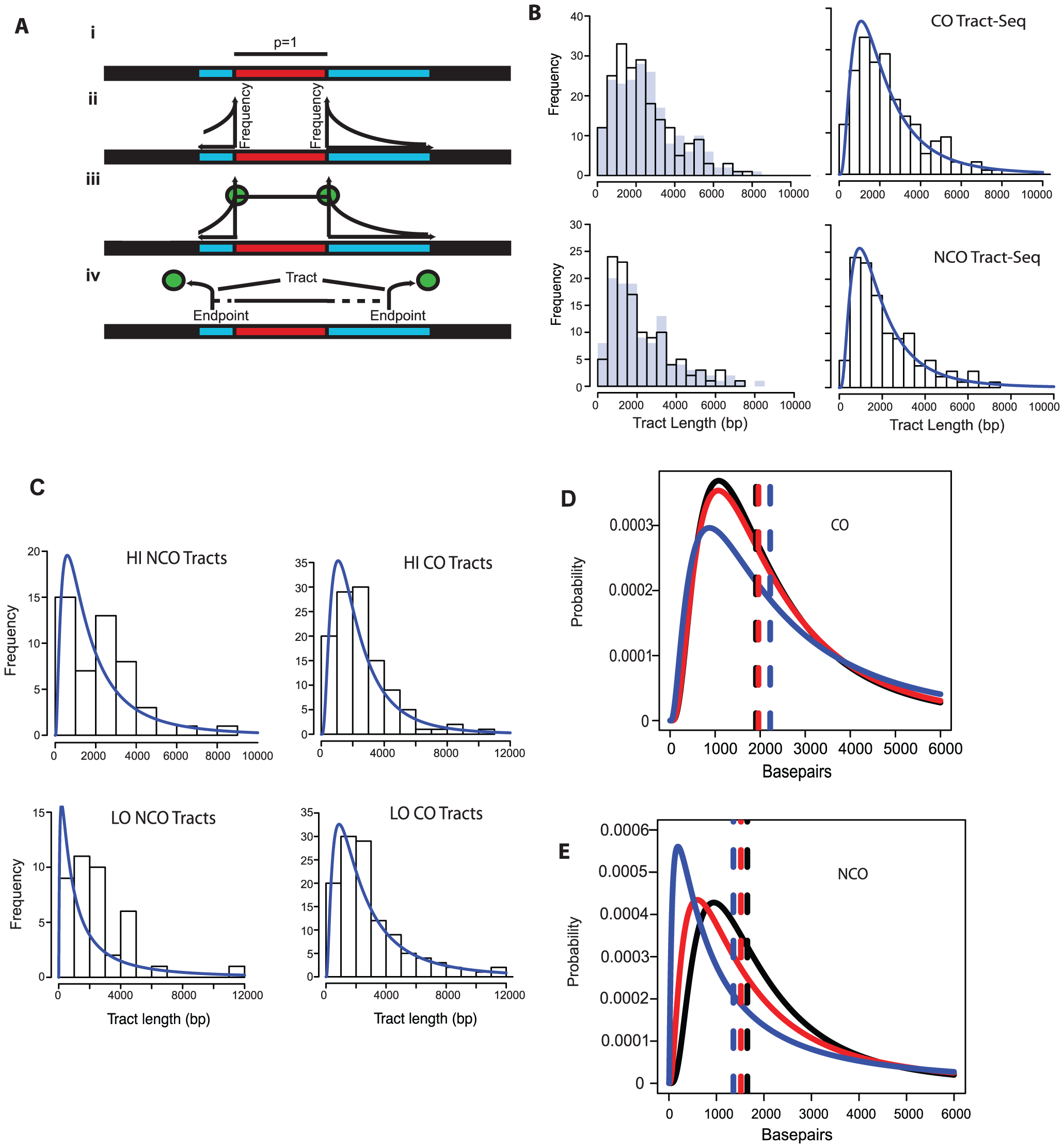 Tract-Seq and summary of sequence data.