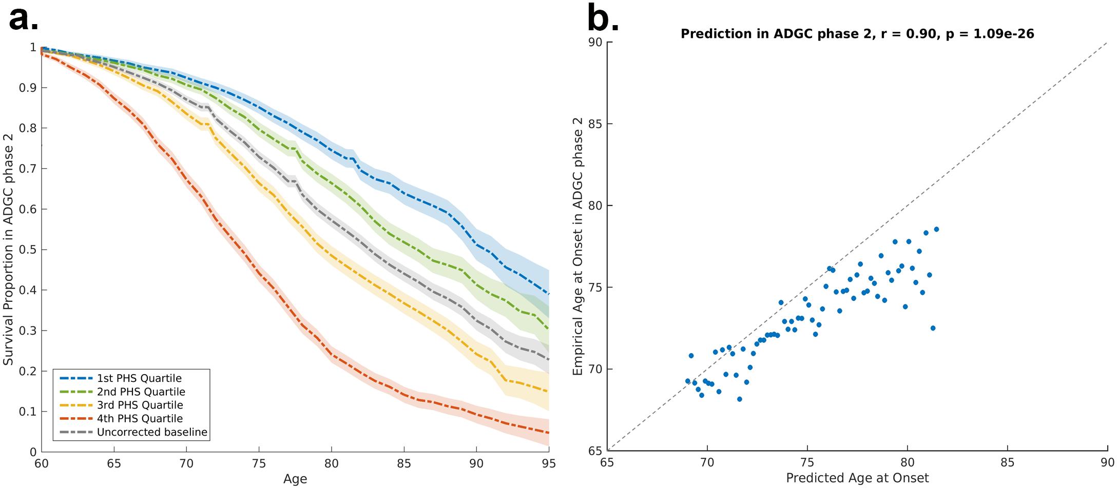 Polygenic hazard score validation in ADGC Phase 2 cohort.