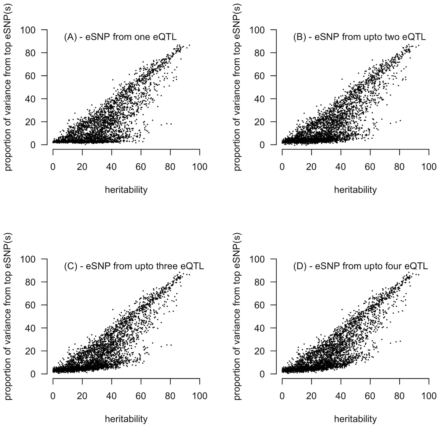 Relationship between narrow-sense heritability estimated from the pedigree against the proportion of variance explained by the top (smallest <i>P</i>-) eSNP(s) identified from the additive model eQTL analysis on unrelated individuals.