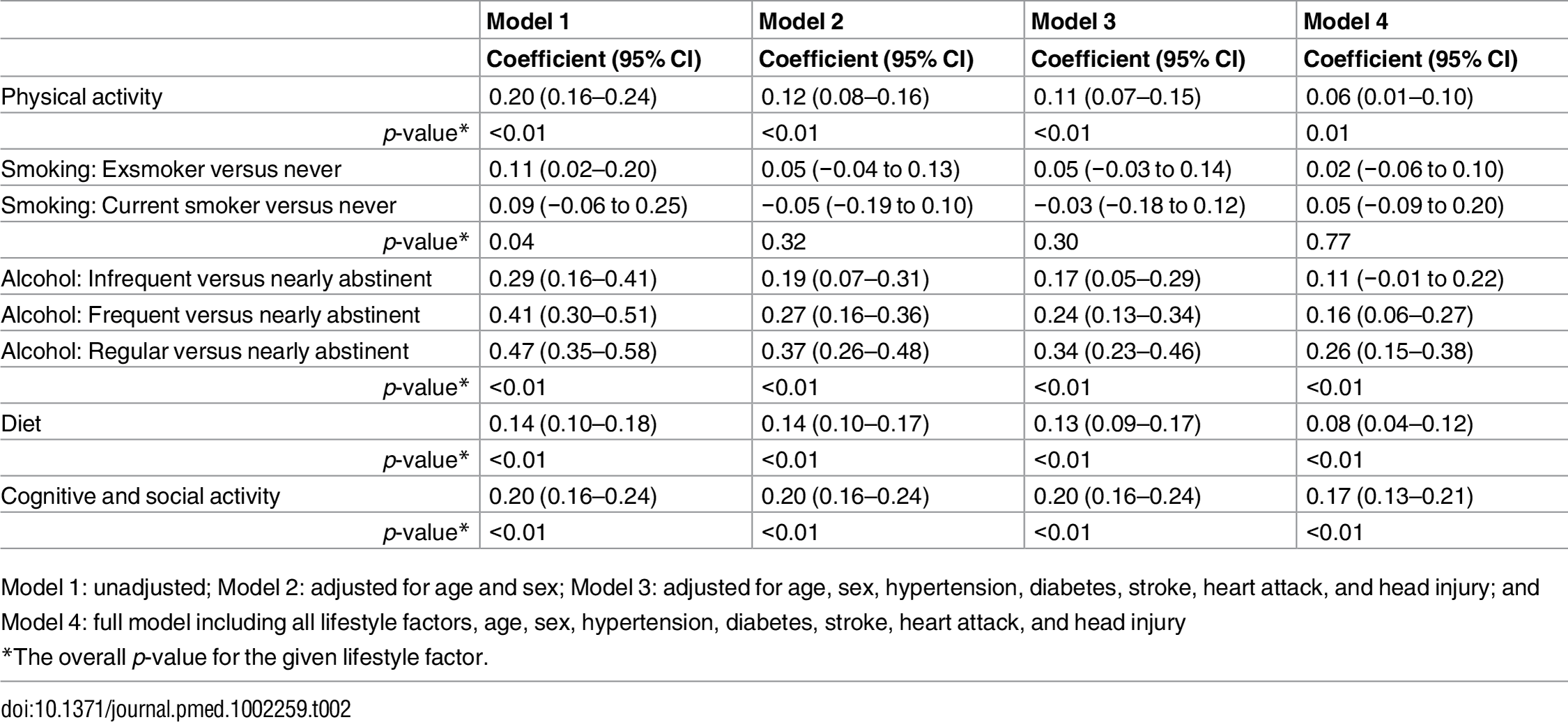 Associations between lifestyle factors and cognitive function.