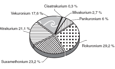 Myorelaxans jako příčina alergických reakcí (volně podle [3])