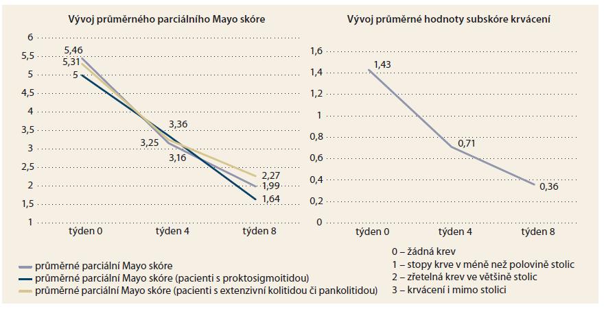 Vývoj průměrného parciálního Mayo skóre a subskóre krvácení. Graph 1. Average partial Mayo score and bleeding sub-score throughout the study.