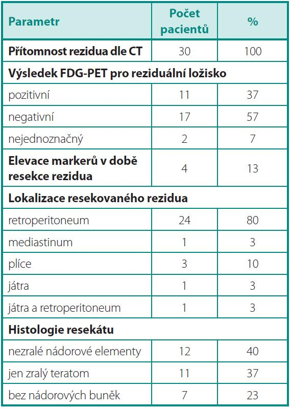 Parametry nádoru v době předoperačního PET/CT, resekce reziduálních ložisek a histologie