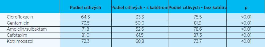 Citlivosť testovaných uropatogénov na antibiotiká podľa prítomnosti katétra (v %)