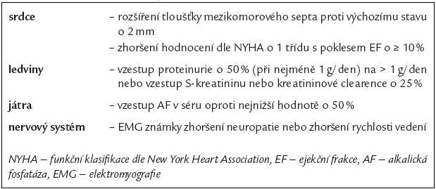 Kritéria zhoršení orgánové funkce [30].