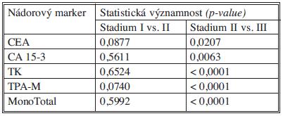 Statistické významnosti nádorových markerů Tab. 12. Statistical significance of tumor markers