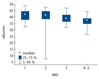 Korelace hodnoty albuminu s hodnotami NRS (p < 0,001).