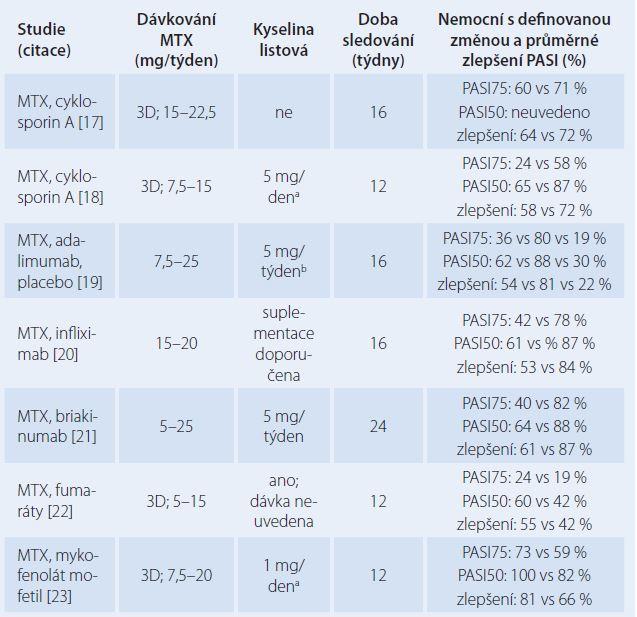 Přehled randomizovaných kontrolovaných studií hodnotících účinek metotrexátu (MTX) v léčbě středně těžké a těžké ložiskové psoriázy.