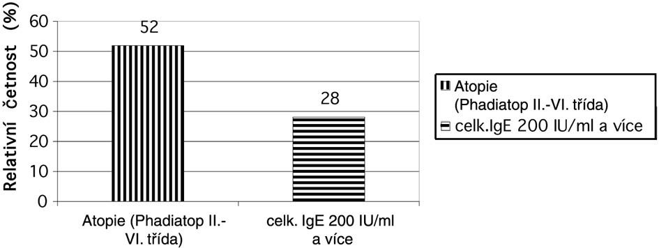 Výskyt IgE protilátek u respondentů s jakoukoli alergií kdykoli v osobní anamnéze