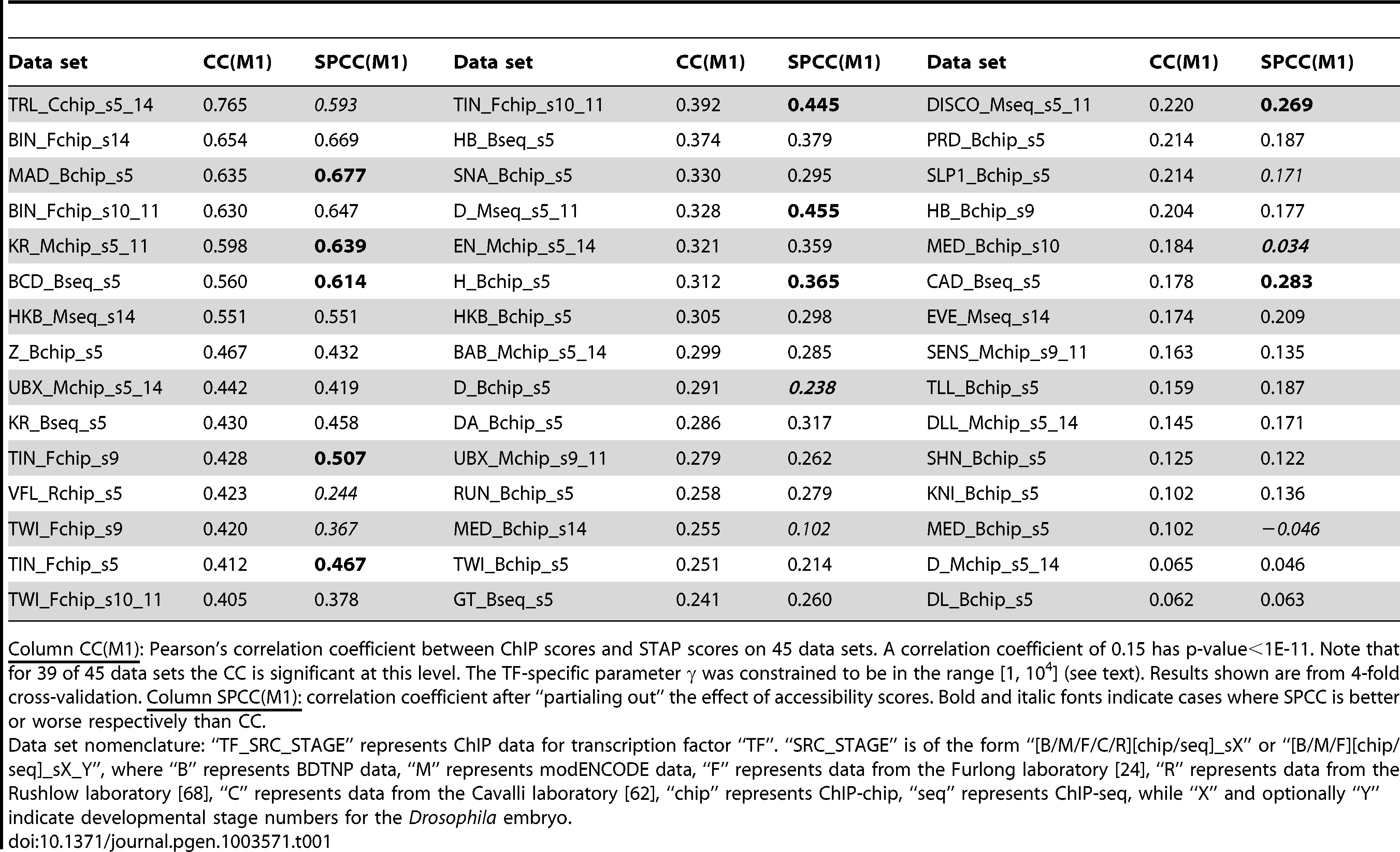Evaluation of single motif STAP model on 45 TF-ChIP data sets.