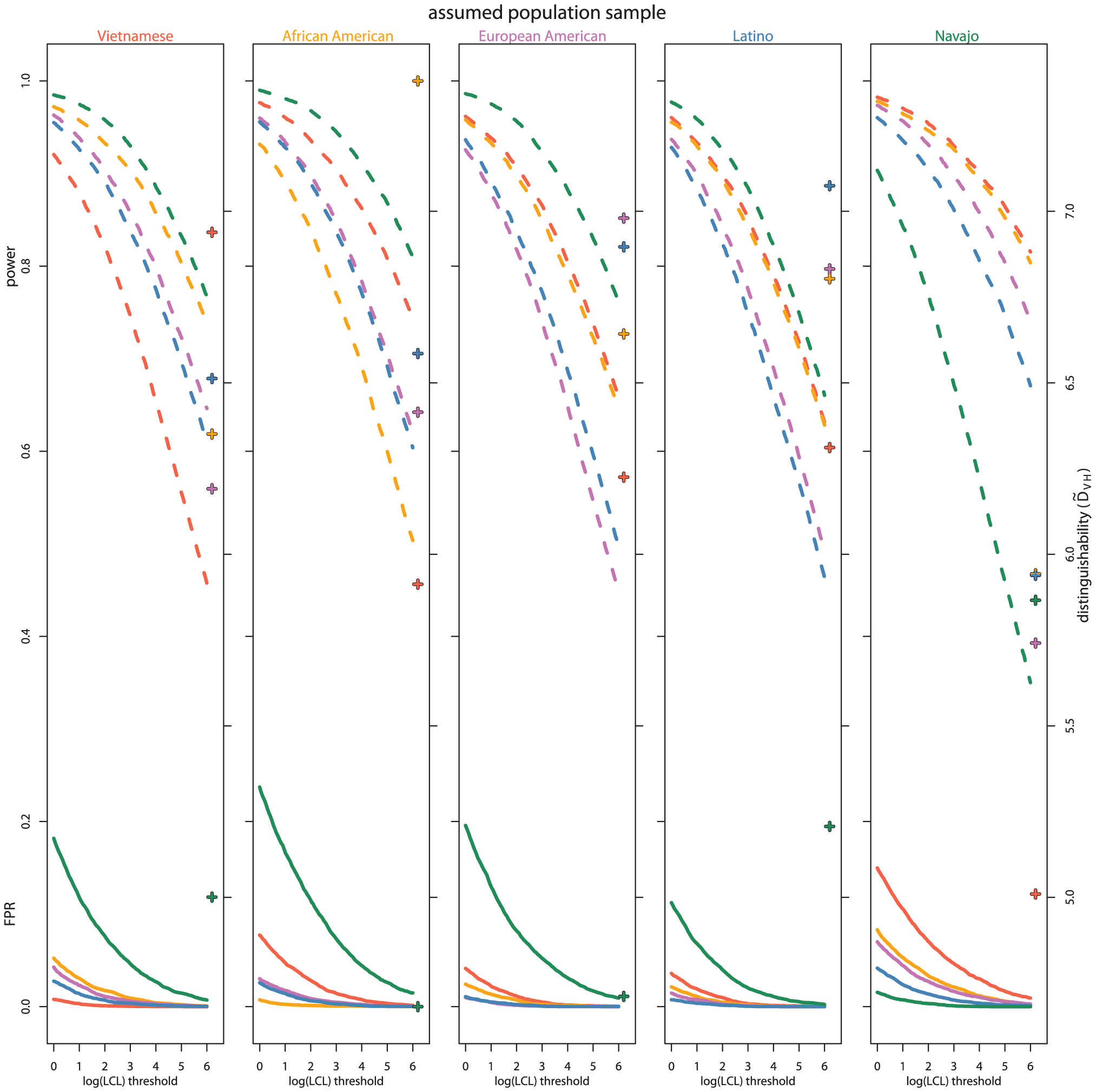 Power and false positive rate over thresholds and by population samples.