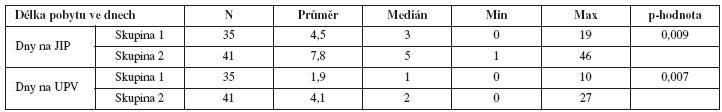 Porovnání doby pobytu na JIP a doby UPV u pacientek s PPH léčených rFVIIa v souvislosti s provedením/neprovedením hysterektomie