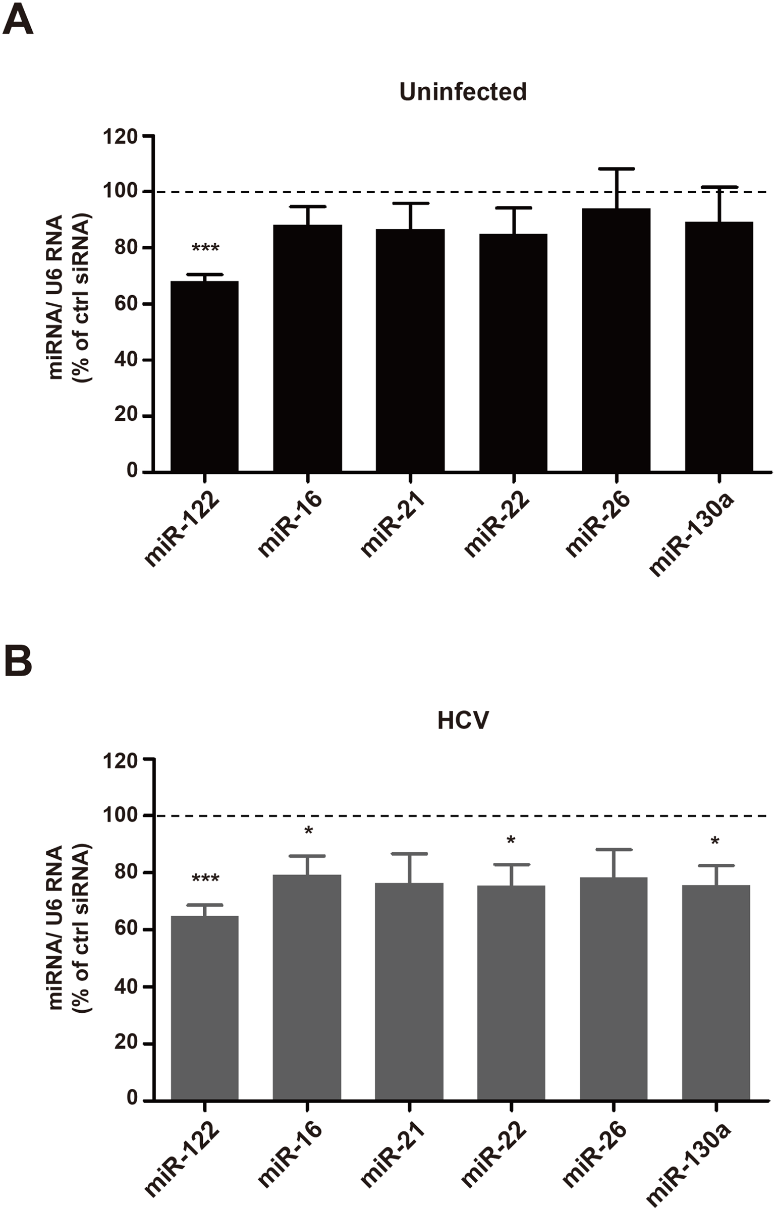Effects of Rab27a depletion on microRNA abundance.
