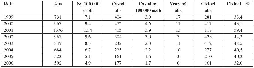 Vývoj počtu hlášených případů syfilidy v České republice v letech 1999–2005