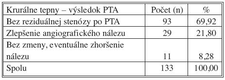 Krurálne tepny – výsledok PTA Tab. 7. Crural arteries – PTA outcomes