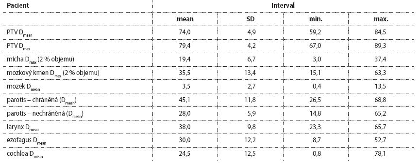 Tab.1 Dozimetrické parametry pro vybrané struktury (CGE).