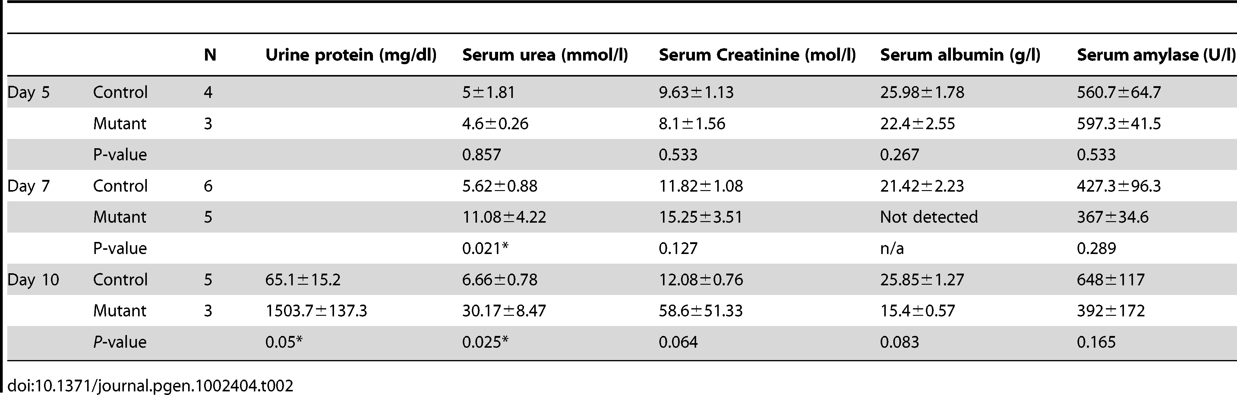 Urine and serum biochemistry analysis of adult mice deleted for Wt1.