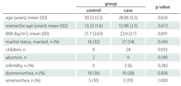 Demographic and gynaecologic characteristics of RRMS patients and healthy controls.