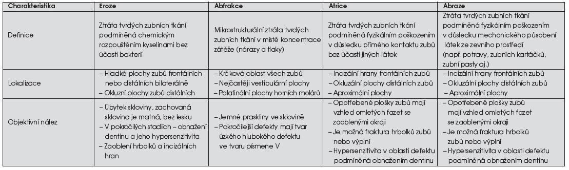 Diferenciální diagnostika nekariézních defektů [7, 8, 9, 12]