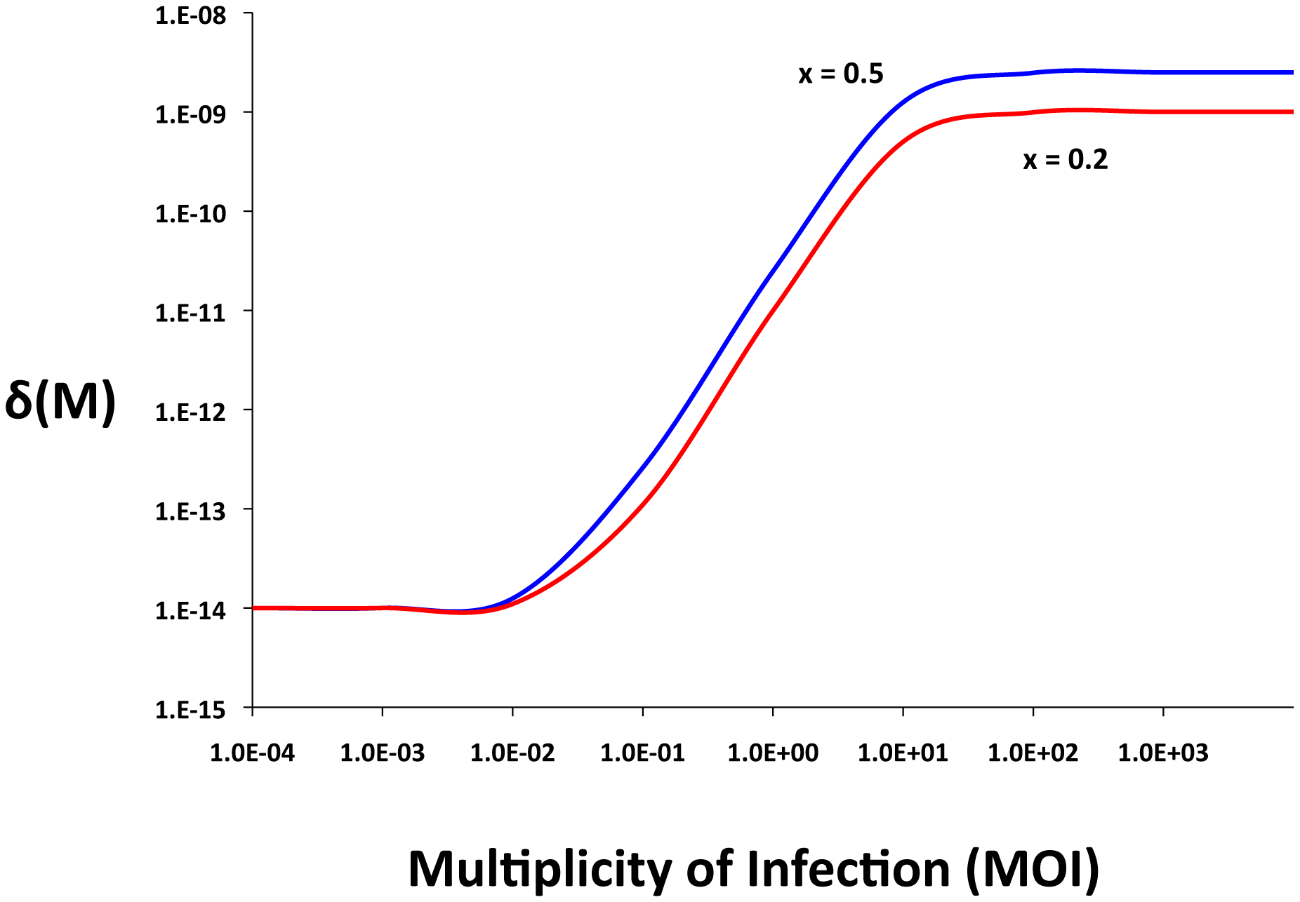 Adsorption rate as a function of the multiplicity of infection (MOI), δ<sub>MIN</sub> = 10<sup>−14</sup>, δ<sub>MAX</sub> = 5×10<sup>−9</sup>, <i>x</i> = 0.5, or x = 0.2 <i>q</i> = 10<sup>2</sup>, and <i>n</i> = 2.