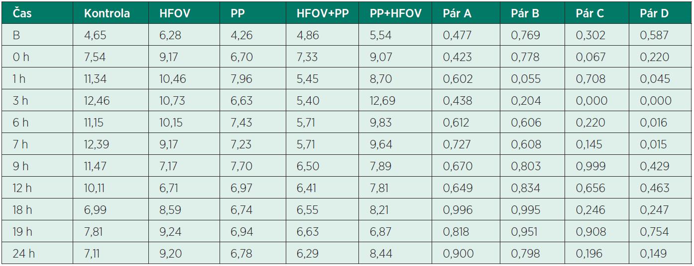 Hodnoty PaCO<sub>2</sub> v jednotlivých skupinách experimentálních modelů