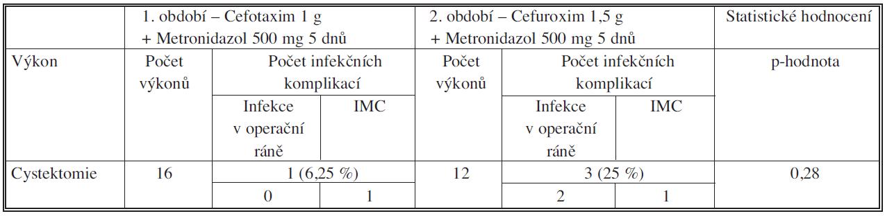 Počty operací a infekčních komplikací u cystektomie Tab. 6. Numbers of procedures and infectious complications in cystectomy