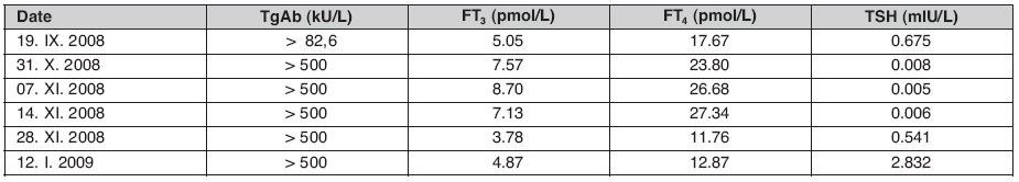 Illustration of initial euthyroid phase followed by hyperthyroid phase and gradual increase of thyroid stimulating hormone (TSH) as a result of relative decrease of free triiodothronine (FT3) and free tetraiodothyrinine (FT4) levels at recovery, whereas antibody against thyroglobulin (TgAb) level is persistently high in a patient with subacute thyroiditis on follow-up
