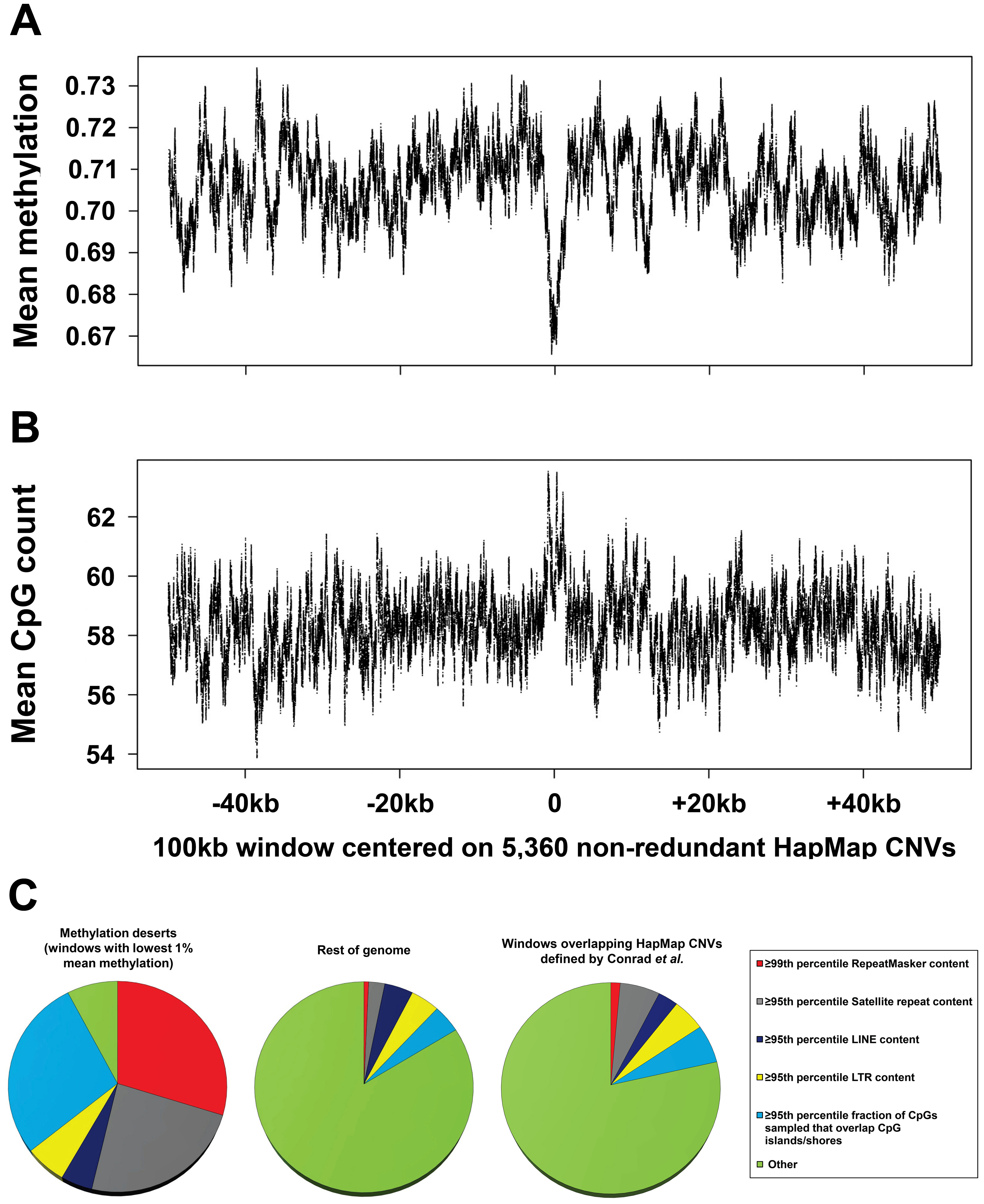 Global assessment of methylation levels and confounders contributing to hypomethylation in common CNV regions.