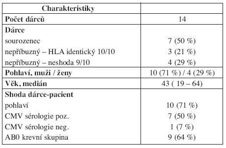 Charakteristiky dárců štěpů v rámci alogenní transplantace krvetvorných buněk po přípravě FLU/MEL.