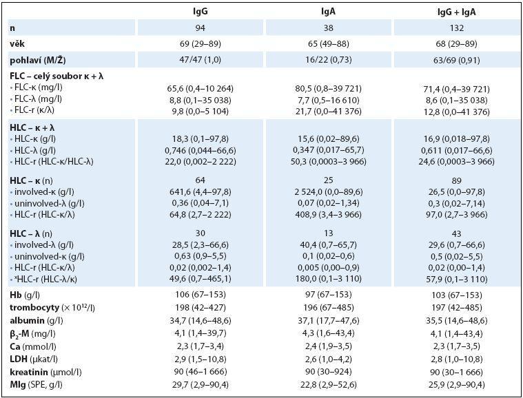 Základní charakteristiky IgG, IgA a celkového souboru nemocných s MM vyšetřeném při rozpoznání nemoci.