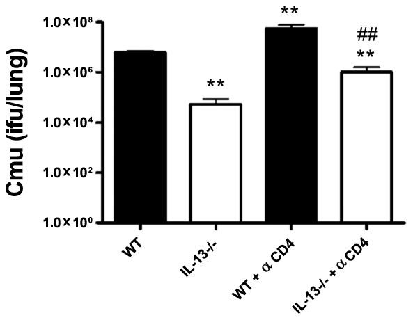 Enhanced clearance of <i>Chlamydia muridarum</i> (<i>Cmu</i>) infection in IL-13−/− mice is not dependent on CD4+T cells.