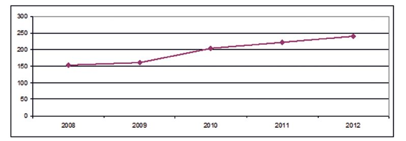 Změny v celkovém počtu pacientek s ca prsu operovaných na I. chirurgické klinice FN Olomouc v letech 2008–2012