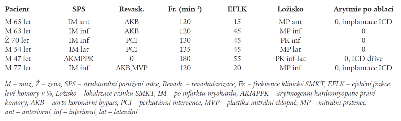 Klinické a elektrofyziologické charakteristiky pacientů s fokální SMKT.