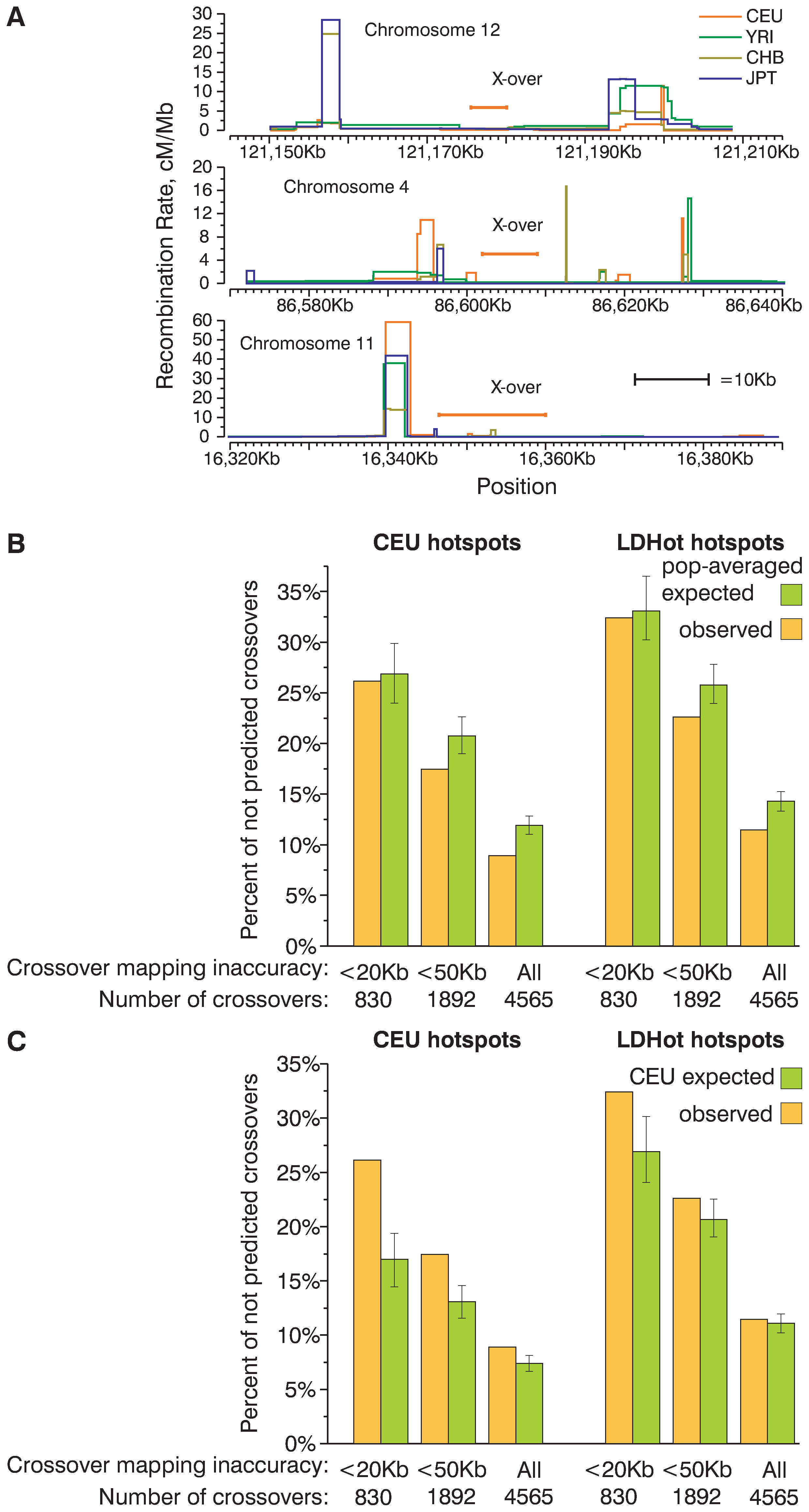 A substantial fraction of present-day crossovers is not predicted by historic recombination rate profiles.