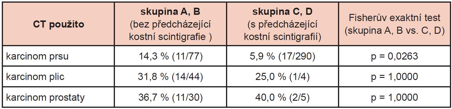 Četnost použití SPECT/CT u pacientů s (skupina A, B) a bez (skupina C, D) předcházející kostní scintigrafie a rozdíl mezi nimi ve Fisherově exaktním testu.